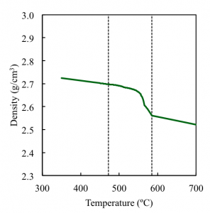 Figure 1: A380 density as a function of temperature, clearly showing the liquid contraction, solidification shrink, and solid shrinkage.